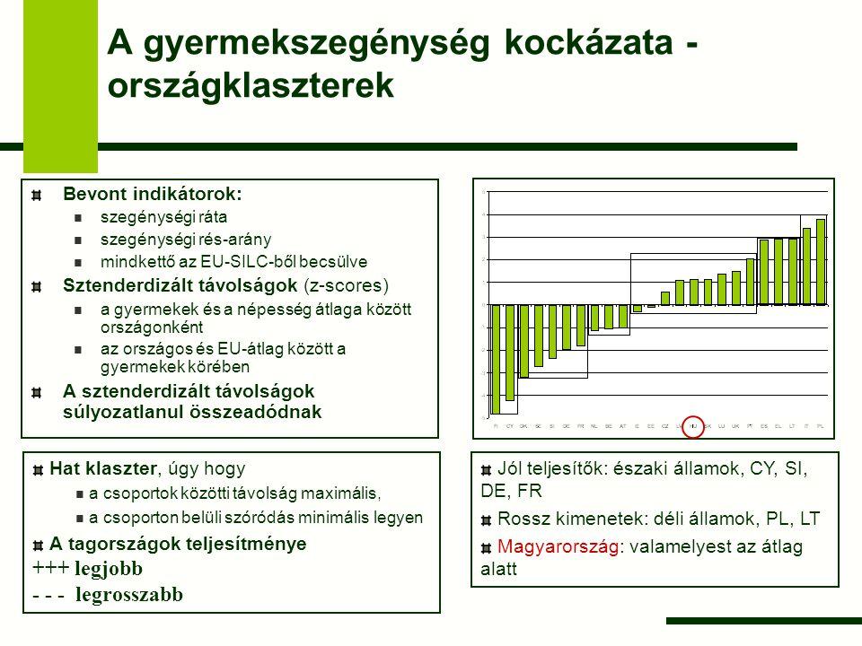 A gyermekszegénység kockázata - országklaszterek Bevont indikátorok: szegénységi ráta szegénységi rés-arány mindkettő az EU-SILC-ből becsülve Sztender