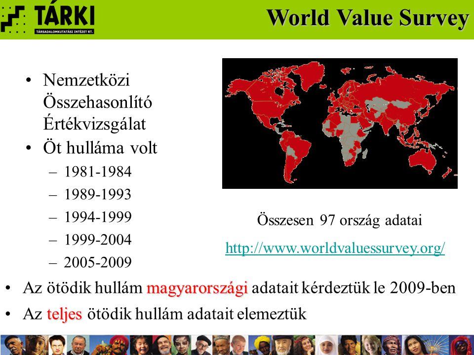 Öt hulláma volt –1981-1984 –1989-1993 –1994-1999 –1999-2004 –2005-2009 World Value Survey Összesen 97 ország adatai http://www.worldvaluessurvey.org/ Nemzetközi Összehasonlító Értékvizsgálat teljesAz teljes ötödik hullám adatait elemeztük magyarországiAz ötödik hullám magyarországi adatait kérdeztük le 2009-ben