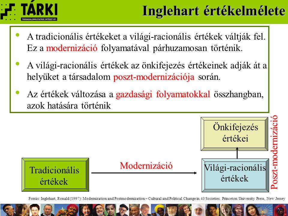 Inglehart értékelmélete modernizáció A tradicionális értékeket a világi-racionális értékek váltják fel.