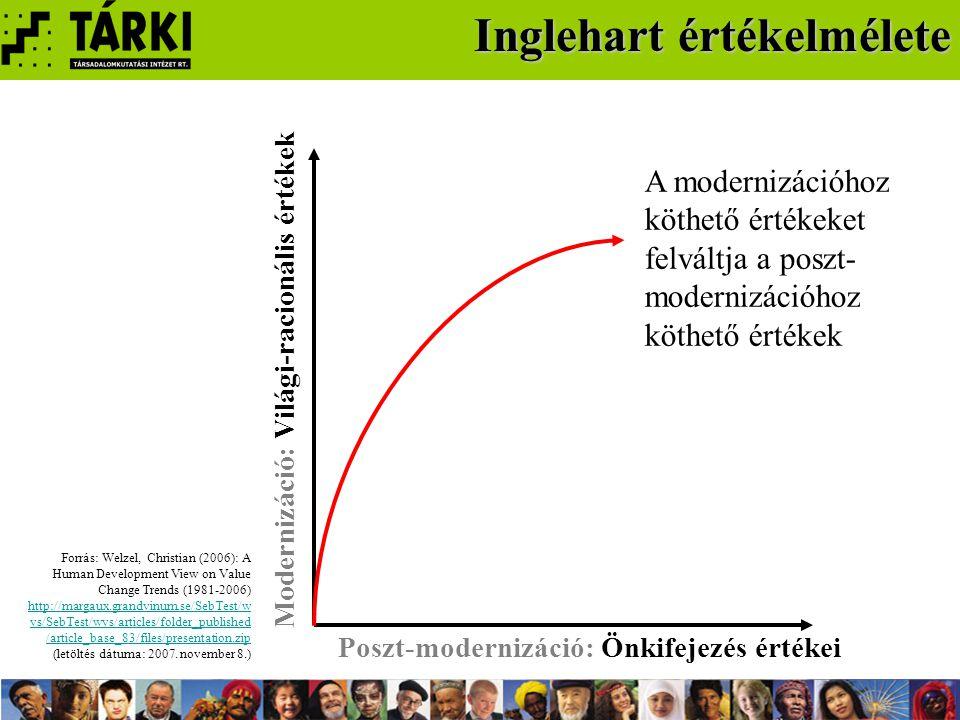 Kritikai megjegyzések Keresztmetszetei Keresztmetszetei adatokból nem lehet időbeni változásra vonatkozó kijelentéseket tenni evolucionista Az evolucionista szemléletmód pontatlan fogalmi apparátus használathoz vezet ökológiai tévedés Inglehart az ökológiai tévedés csapdájába esik különbségekről Munkánk során értékrendi különbségekről, nem változásról/fejlődésről beszélünk eltérő Inglehart fogalomhasználatától eltérő elnevezésekkel dolgozunk csak makro-szinten Az eredmények értelmezésénél tudatosítani kell, hogy a kijelentések csak makro-szinten érvényesek Haller, Max (2002): Theory and Method in the Comparative Study of Values – Critique and Alternative to Inglehart.