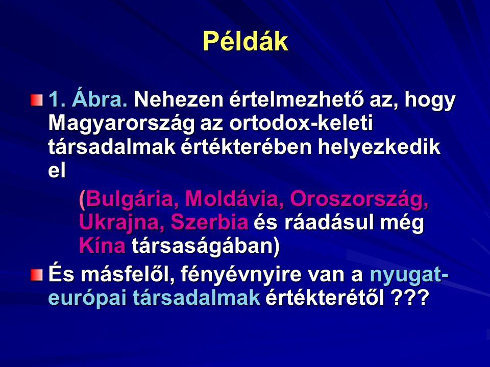 Példák 1. Ábra.