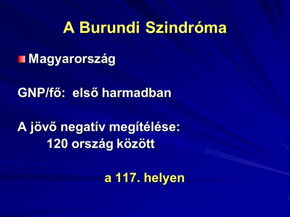 A Burundi Szindróma Magyarország GNP/fő: első harmadban A jövő negatív megítélése: 120 ország között a 117.