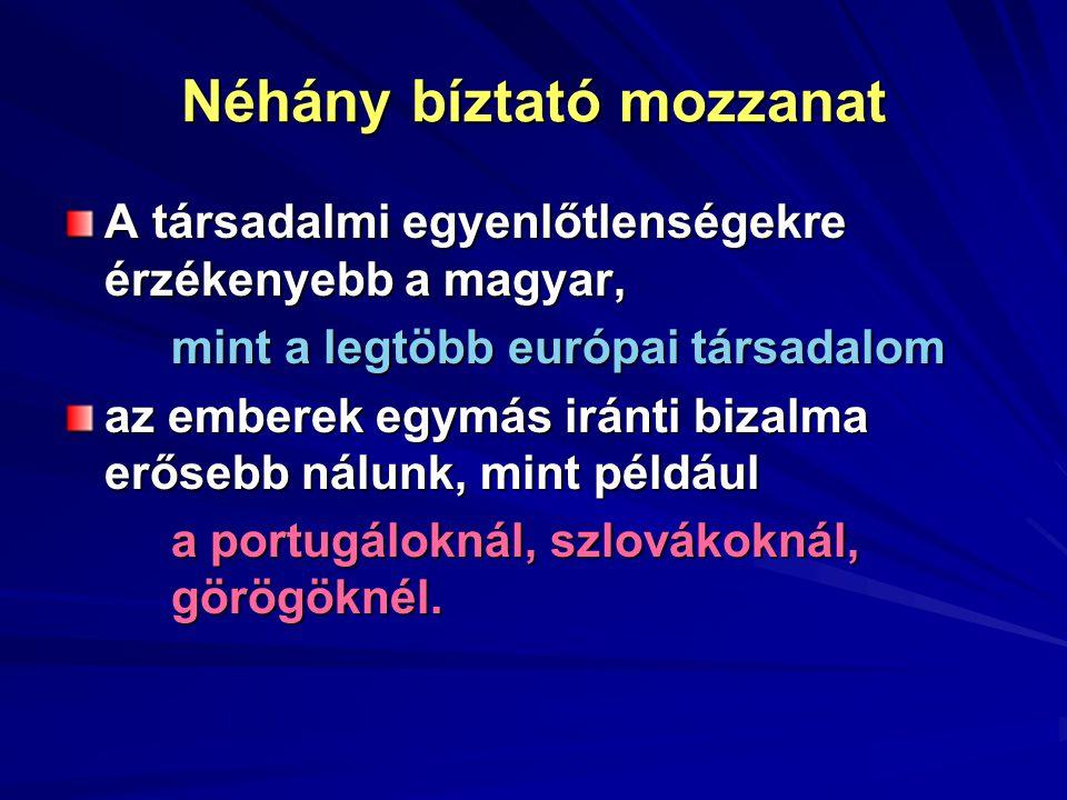 Néhány bíztató mozzanat A társadalmi egyenlőtlenségekre érzékenyebb a magyar, mint a legtöbb európai társadalom az emberek egymás iránti bizalma erősebb nálunk, mint például a portugáloknál, szlovákoknál, görögöknél.