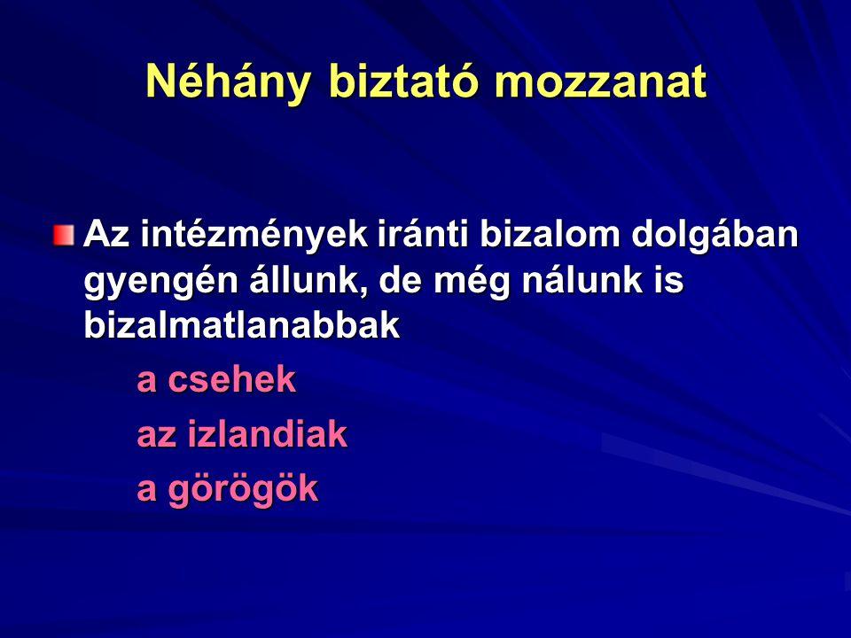 Néhány biztató mozzanat Az intézmények iránti bizalom dolgában gyengén állunk, de még nálunk is bizalmatlanabbak a csehek az izlandiak a görögök