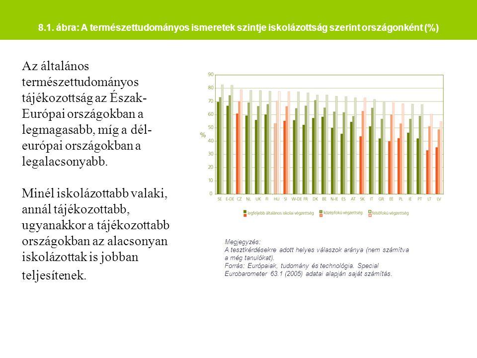 8.1. ábra: A természettudományos ismeretek szintje iskolázottság szerint országonként (%) Megjegyzés: A tesztkérdésekre adott helyes válaszok aránya (