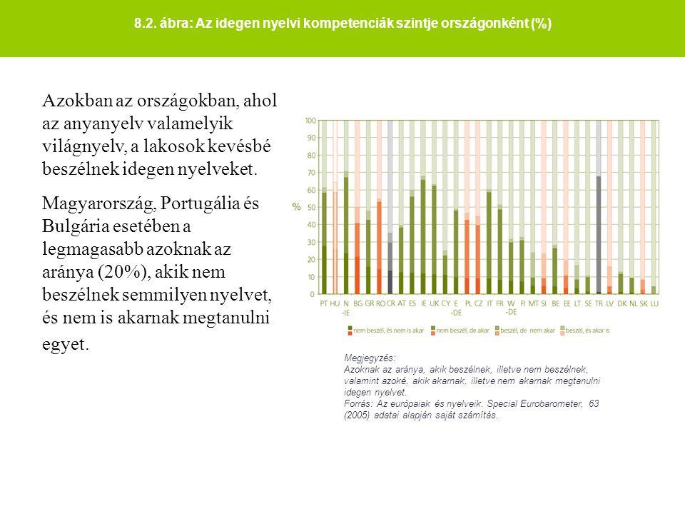 8.2. ábra: Az idegen nyelvi kompetenciák szintje országonként (%) Megjegyzés: Azoknak az aránya, akik beszélnek, illetve nem beszélnek, valamint azoké
