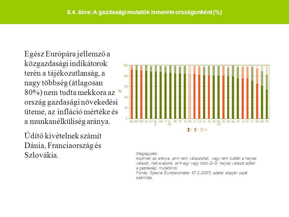 8.4. ábra: A gazdasági mutatók ismerete országonként (%) Megjegyzés: Azoknak az aránya, akik nem válaszoltak, vagy nem tudták a helyes választ, illetv