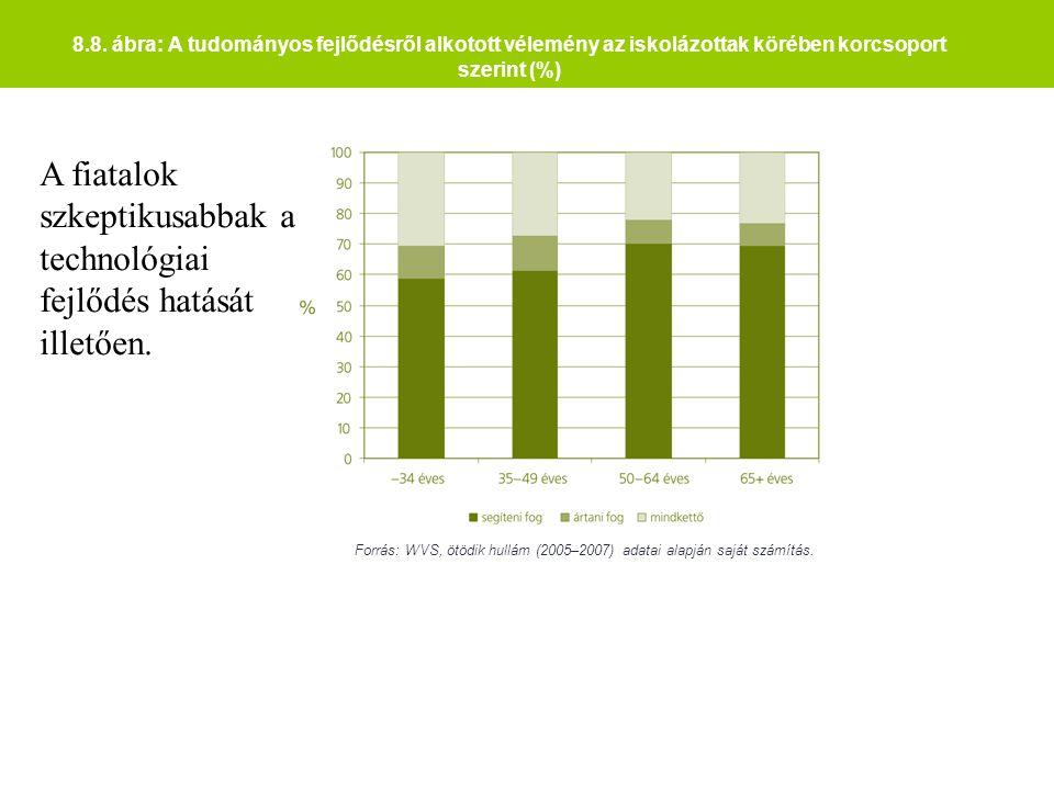8.8. ábra: A tudományos fejlődésről alkotott vélemény az iskolázottak körében korcsoport szerint (%) Forrás: WVS, ötödik hullám (2005–2007) adatai ala