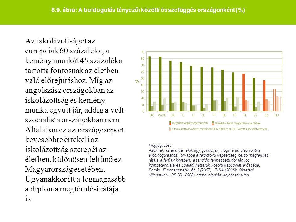 8.9. ábra: A boldogulás tényezői közötti összefüggés országonként (%) Megjegyzés: Azoknak az aránya, akik úgy gondolják, hogy a tanulás fontos a boldo