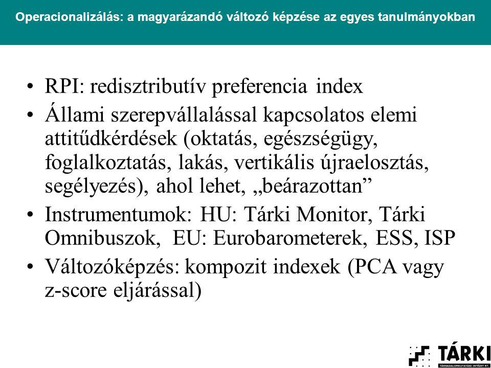 """Operacionalizálás: a magyarázandó változó képzése az egyes tanulmányokban RPI: redisztributív preferencia index Állami szerepvállalással kapcsolatos elemi attitűdkérdések (oktatás, egészségügy, foglalkoztatás, lakás, vertikális újraelosztás, segélyezés), ahol lehet, """"beárazottan Instrumentumok: HU: Tárki Monitor, Tárki Omnibuszok, EU: Eurobarometerek, ESS, ISP Változóképzés: kompozit indexek (PCA vagy z-score eljárással)"""
