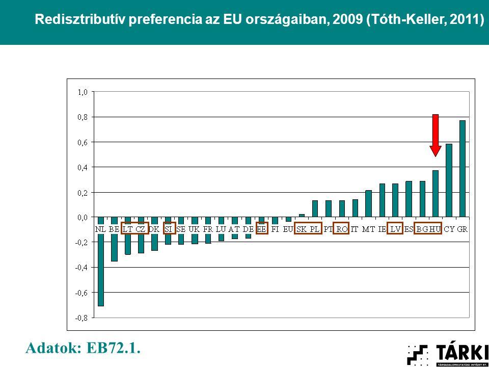 Redisztributív preferencia az EU országaiban, 2009 (Tóth-Keller, 2011) Adatok: EB72.1.