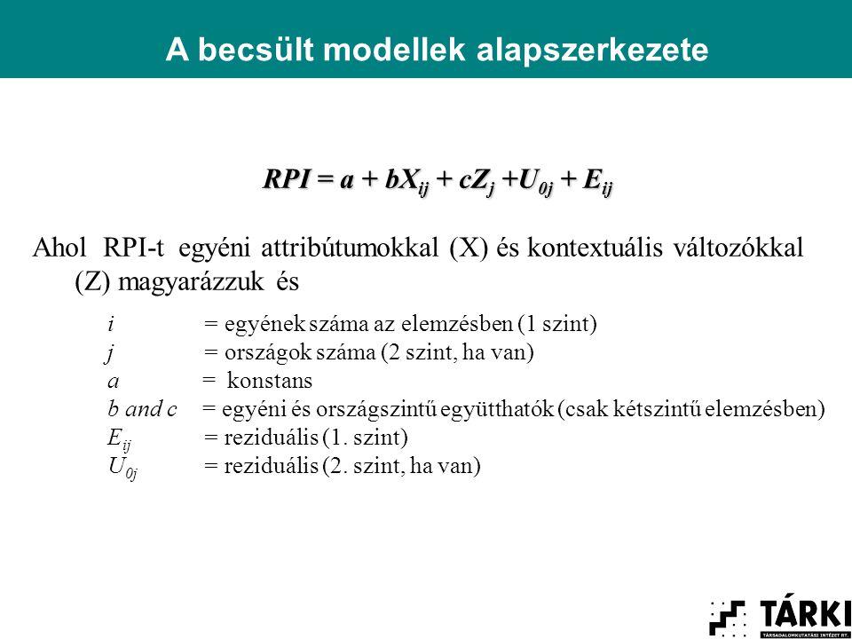 A becsült modellek alapszerkezete RPI = a + bX ij + cZ j +U 0j + E ij Ahol RPI-t egyéni attribútumokkal (X) és kontextuális változókkal (Z) magyarázzuk és i = egyének száma az elemzésben (1 szint) j= országok száma (2 szint, ha van) a= konstans b and c = egyéni és országszintű együtthatók (csak kétszintű elemzésben) E ij = reziduális (1.