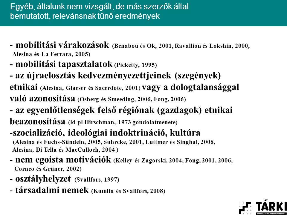 Egyéb, általunk nem vizsgált, de más szerzők által bemutatott, relevánsnak tűnő eredmények - mobilitási várakozások (Benabou és Ok, 2001, Ravallion és Lokshin, 2000, Alesina és La Ferrara, 2005) - mobilitási tapasztalatok (Picketty, 1995) - az újraelosztás kedvezményezettjeinek (szegények) etnikai (Alesina, Glaeser és Sacerdote, 2001) vagy a dologtalansággal való azonosítása (Osberg és Smeeding, 2006, Fong, 2006) - az egyenlőtlenségek felső régiónak (gazdagok) etnikai beazonosítása (ld pl Hirschman, 1973 gondolatmenete) -szocializáció, ideológiai indoktrináció, kultúra (Alesina és Fuchs-Sündeln, 2005, Suhrcke, 2001, Luttmer és Singhal, 2008, Alesina, Di Tella és MacCulloch, 2004 ) - nem egoista motivációk (Kelley és Zagorski, 2004, Fong, 2001, 2006, Corneo és Grüner, 2002) - osztályhelyzet (Svallfors, 1997) - társadalmi nemek (Kumlin és Svallfors, 2008)