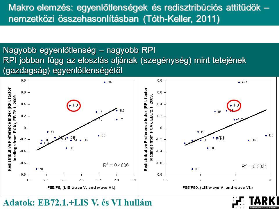 Nagyobb egyenlőtlenség – nagyobb RPI RPI jobban függ az eloszlás aljának (szegénység) mint tetejének (gazdagság) egyenlőtlenségétől Makro elemzés: egyenlőtlenségek és redisztribúciós attitűdök – nemzetközi összehasonlításban (Tóth-Keller, 2011) Adatok: EB72.1.+LIS V.