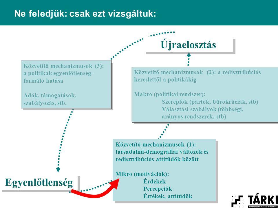 Közvetítő mechanizmusok (1): társadalmi-demográfiai változók és redisztribúciós attitűdök között Mikro (motivációk): Érdekek Percepciók Értékek, attitűdök Közvetítő mechanizmusok (1): társadalmi-demográfiai változók és redisztribúciós attitűdök között Mikro (motivációk): Érdekek Percepciók Értékek, attitűdök Egyenlőtlenség Újraelosztás Közvetítő mechanizmusok (3): a politikák egyenlőtlenség- formáló hatása Adók, támogatások, szabályozás, stb.