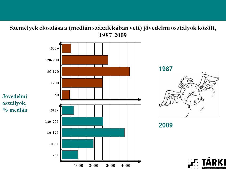 1000200030004000 Jövedelmi osztályok, % medián Személyek eloszlása a (medián százalékában vett) jövedelmi osztályok között, 1987-2009 1987 2009