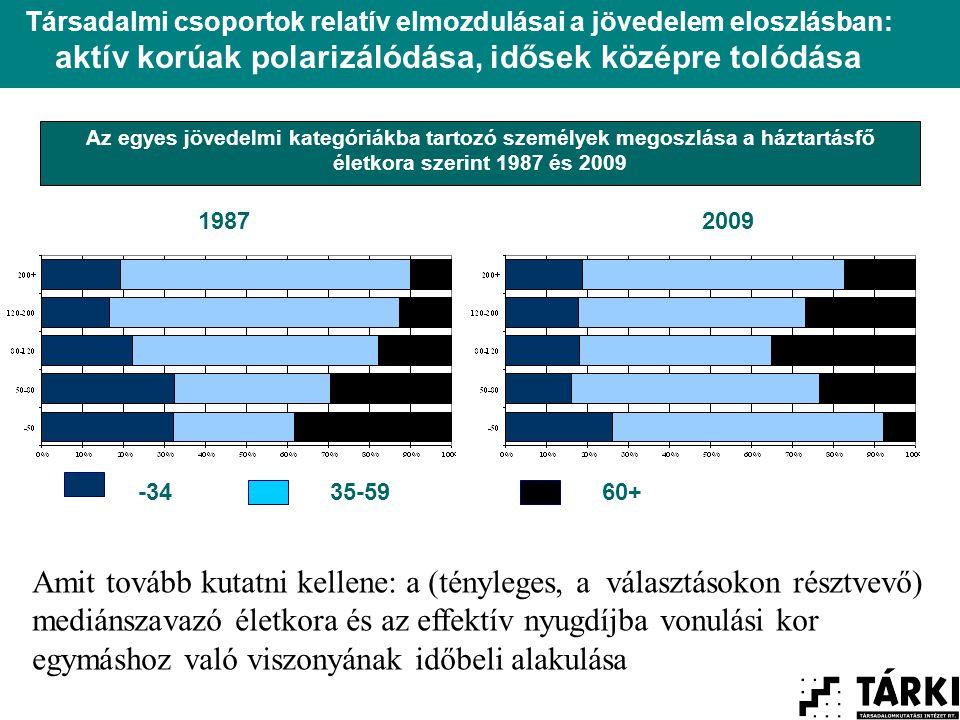 Az egyes jövedelmi kategóriákba tartozó személyek megoszlása a háztartásfő életkora szerint 1987 és 2009 -3435-5960+ Társadalmi csoportok relatív elmozdulásai a jövedelem eloszlásban: aktív korúak polarizálódása, idősek középre tolódása 19872009 Amit tovább kutatni kellene: a (tényleges, a választásokon résztvevő) mediánszavazó életkora és az effektív nyugdíjba vonulási kor egymáshoz való viszonyának időbeli alakulása