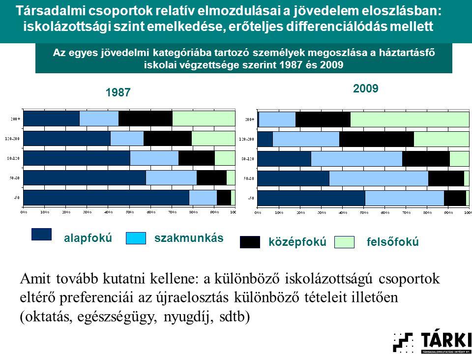 Az egyes jövedelmi kategóriába tartozó személyek megoszlása a háztartásfő iskolai végzettsége szerint 1987 és 2009 alapfokú középfokú szakmunkás felsőfokú Társadalmi csoportok relatív elmozdulásai a jövedelem eloszlásban: iskolázottsági szint emelkedése, erőteljes differenciálódás mellett 1987 2009 Amit tovább kutatni kellene: a különböző iskolázottságú csoportok eltérő preferenciái az újraelosztás különböző tételeit illetően (oktatás, egészségügy, nyugdíj, sdtb)