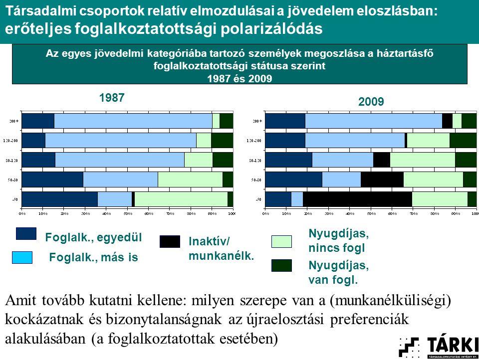 Az egyes jövedelmi kategóriába tartozó személyek megoszlása a háztartásfő foglalkoztatottsági státusa szerint 1987 és 2009 Foglalk., egyedül Foglalk., más is Inaktív/ munkanélk.
