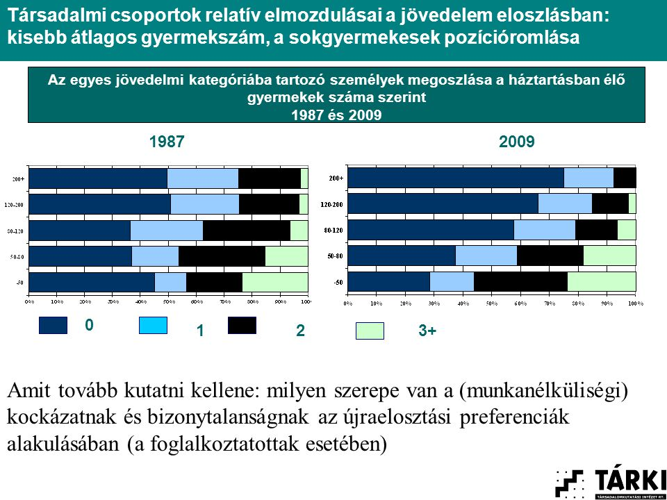 Az egyes jövedelmi kategóriába tartozó személyek megoszlása a háztartásban élő gyermekek száma szerint 1987 és 2009 0 123+ Társadalmi csoportok relatív elmozdulásai a jövedelem eloszlásban: kisebb átlagos gyermekszám, a sokgyermekesek pozícióromlása 19872009 Amit tovább kutatni kellene: milyen szerepe van a (munkanélküliségi) kockázatnak és bizonytalanságnak az újraelosztási preferenciák alakulásában (a foglalkoztatottak esetében)