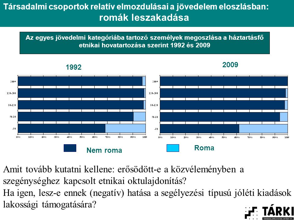Az egyes jövedelmi kategóriába tartozó személyek megoszlása a háztartásfő etnikai hovatartozása szerint 1992 és 2009 Nem roma Roma Társadalmi csoportok relatív elmozdulásai a jövedelem eloszlásban: romák leszakadása 1992 2009 Amit tovább kutatni kellene: erősödött-e a közvéleményben a szegénységhez kapcsolt etnikai oktulajdonítás.