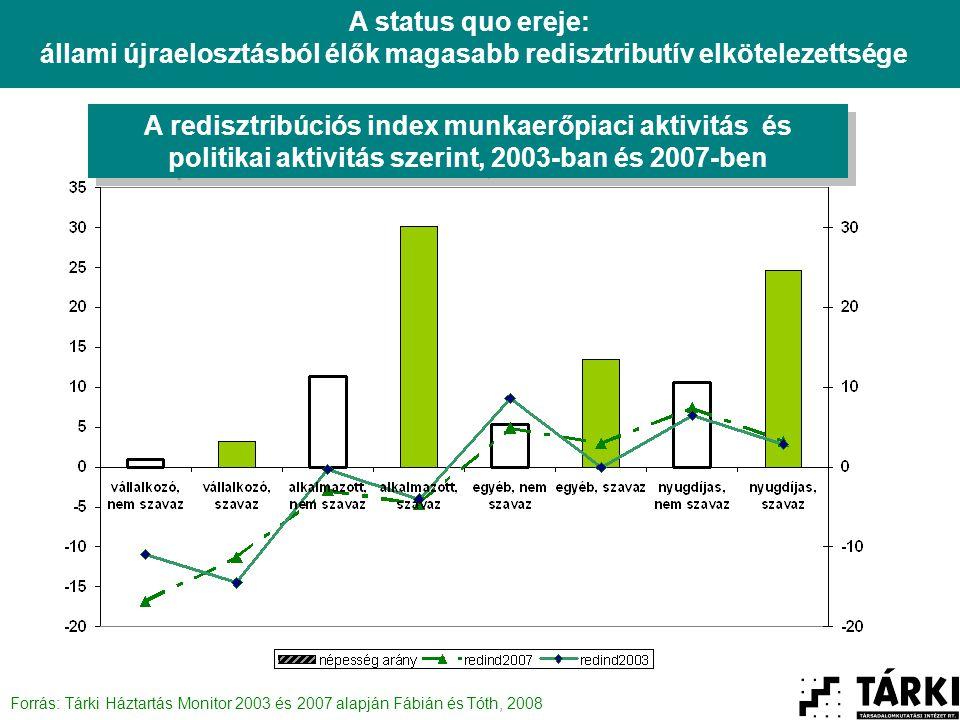A redisztribúciós index munkaerőpiaci aktivitás és politikai aktivitás szerint, 2003-ban és 2007-ben A status quo ereje: állami újraelosztásból élők magasabb redisztributív elkötelezettsége Forrás: Tárki Háztartás Monitor 2003 és 2007 alapján Fábián és Tóth, 2008
