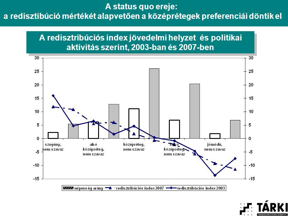 A redisztribúciós index jövedelmi helyzet és politikai aktivitás szerint, 2003-ban és 2007-ben A status quo ereje: a redisztibúció mértékét alapvetően a középrétegek preferenciái döntik el