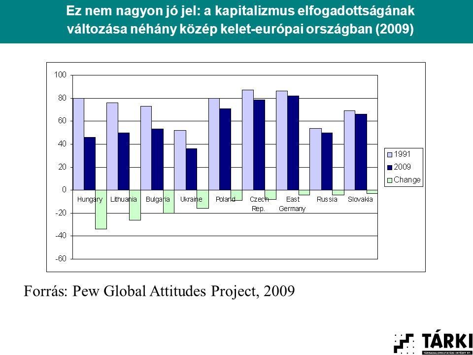 Ez nem nagyon jó jel: a kapitalizmus elfogadottságának változása néhány közép kelet-európai országban (2009) Forrás: Pew Global Attitudes Project, 2009