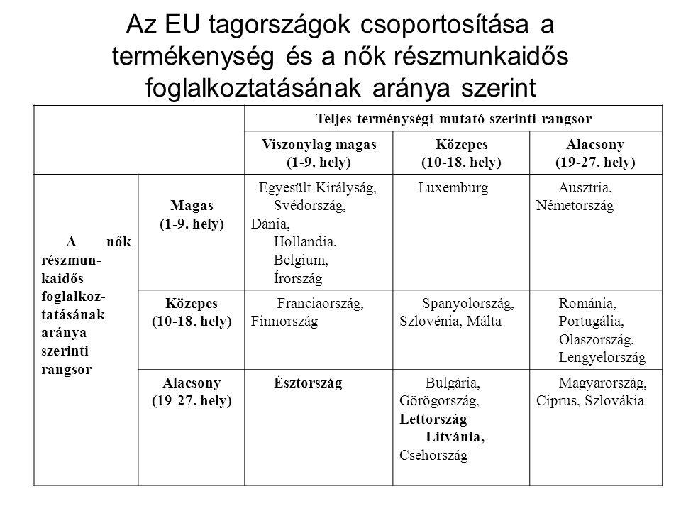 Az EU tagországok csoportosítása a termékenység és a nők részmunkaidős foglalkoztatásának aránya szerint Teljes terménységi mutató szerinti rangsor Viszonylag magas (1-9.