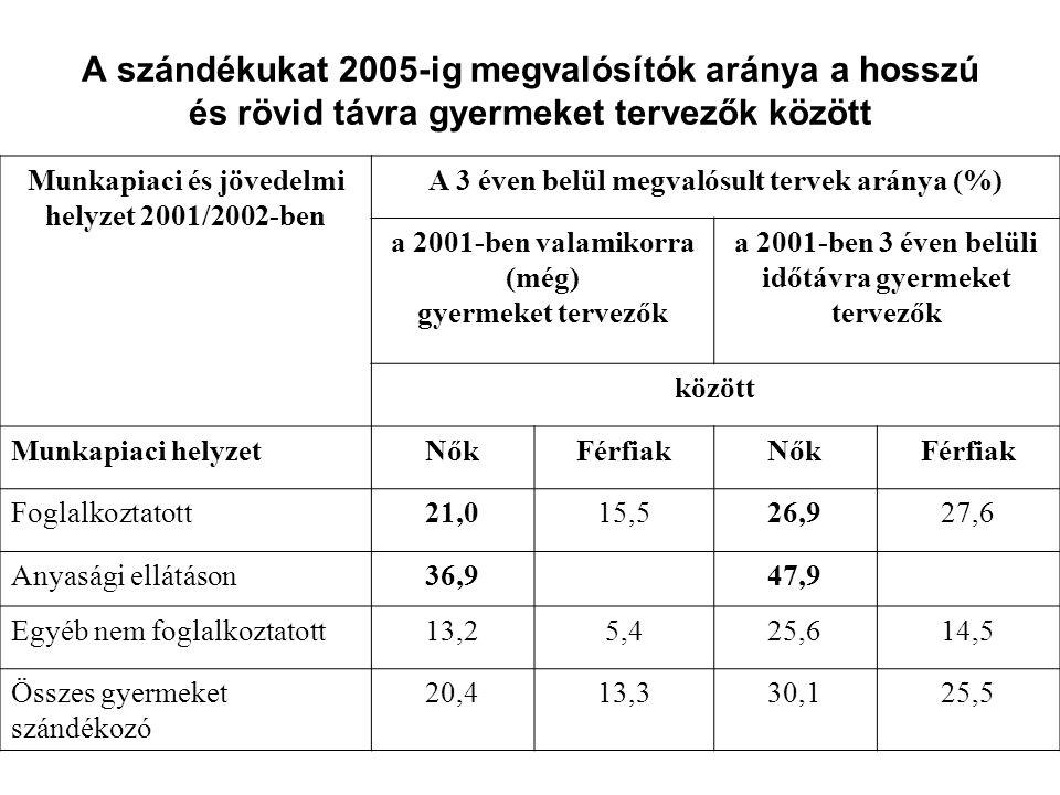 A szándékukat 2005-ig megvalósítók aránya a hosszú és rövid távra gyermeket tervezők között Munkapiaci és jövedelmi helyzet 2001/2002-ben A 3 éven belül megvalósult tervek aránya (%) a 2001-ben valamikorra (még) gyermeket tervezők a 2001-ben 3 éven belüli időtávra gyermeket tervezők között Munkapiaci helyzetNőkFérfiakNőkFérfiak Foglalkoztatott21,015,526,927,6 Anyasági ellátáson36,947,9 Egyéb nem foglalkoztatott13,25,425,614,5 Összes gyermeket szándékozó 20,413,330,125,5