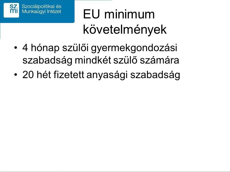 EU minimum követelmények 4 hónap szülői gyermekgondozási szabadság mindkét szülő számára 20 hét fizetett anyasági szabadság