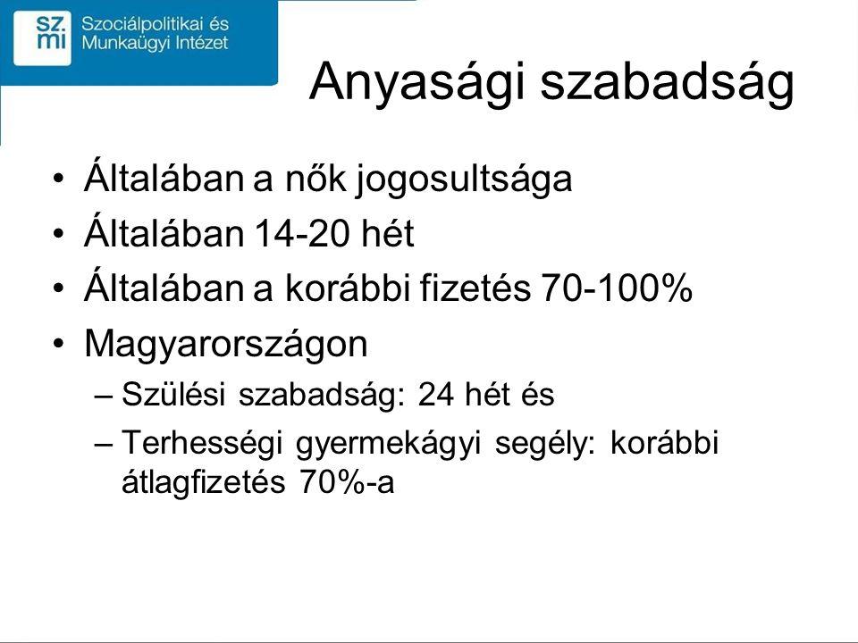 Anyasági szabadság Általában a nők jogosultsága Általában 14-20 hét Általában a korábbi fizetés 70-100% Magyarországon –Szülési szabadság: 24 hét és –Terhességi gyermekágyi segély: korábbi átlagfizetés 70%-a