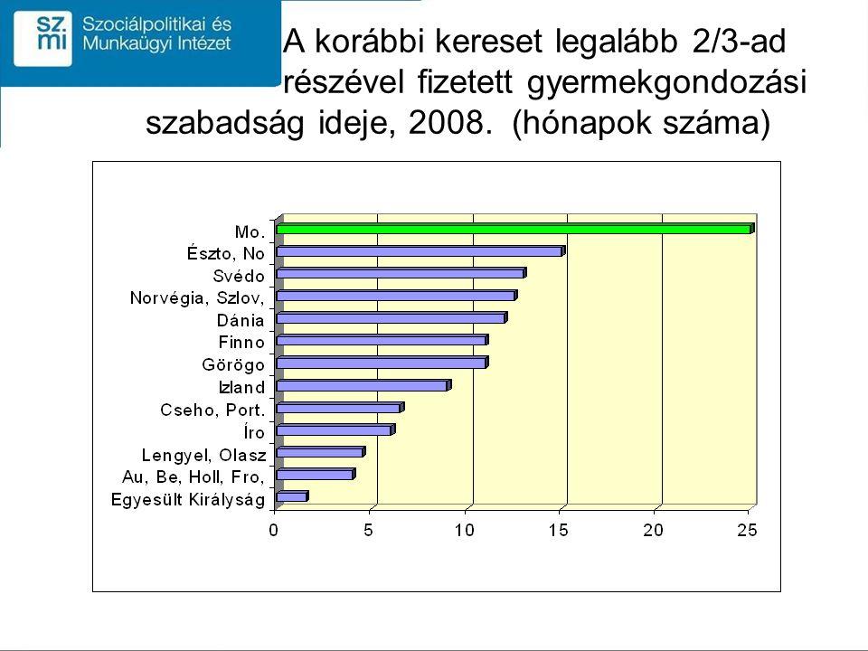 A korábbi kereset legalább 2/3-ad részével fizetett gyermekgondozási szabadság ideje, 2008.