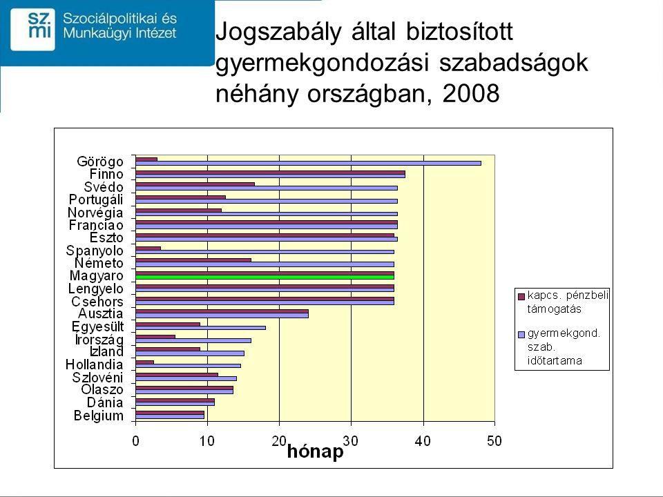 Jogszabály által biztosított gyermekgondozási szabadságok néhány országban, 2008