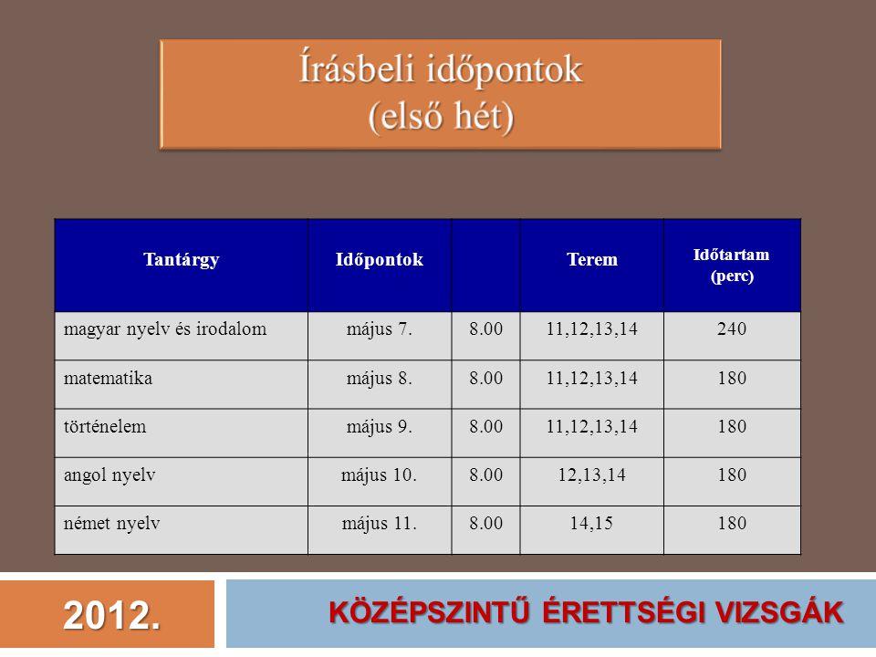 2012. TantárgyIdőpontokTerem Időtartam (perc) magyar nyelv és irodalommájus 7.8.0011,12,13,14240 matematikamájus 8.8.0011,12,13,14180 történelemmájus
