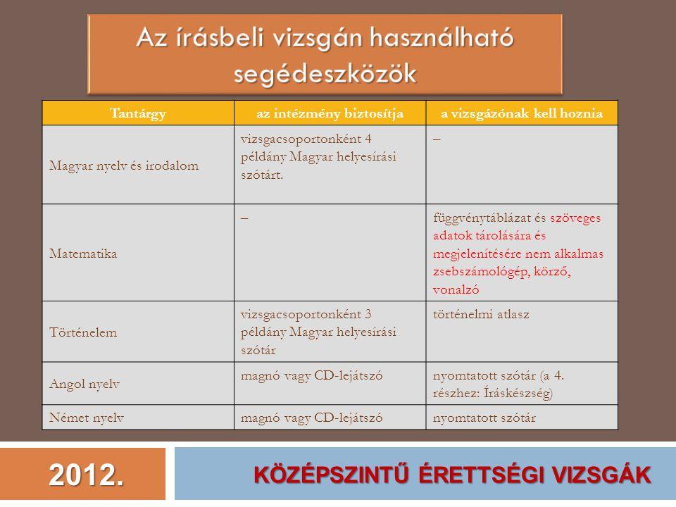2012.Tantárgyaz intézmény biztosítjaa vizsgázónak kell hoznia Földrajz (csak a II.