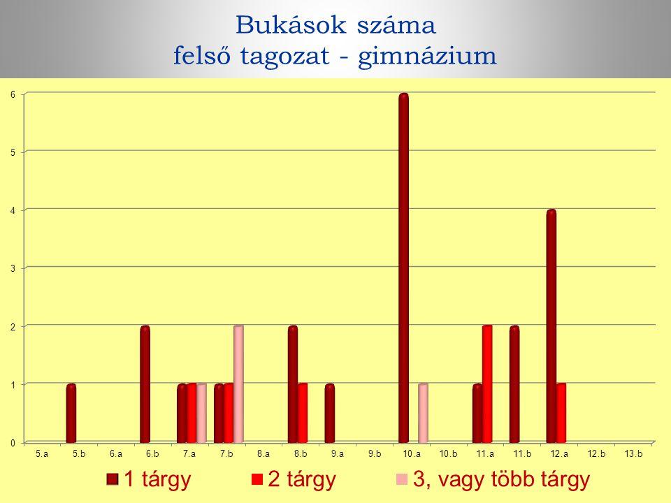 Bukások száma felső tagozat - gimnázium