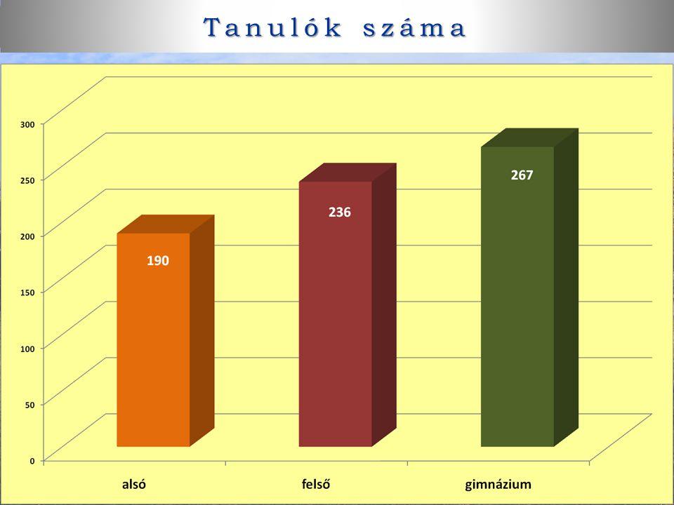 Tanulók száma