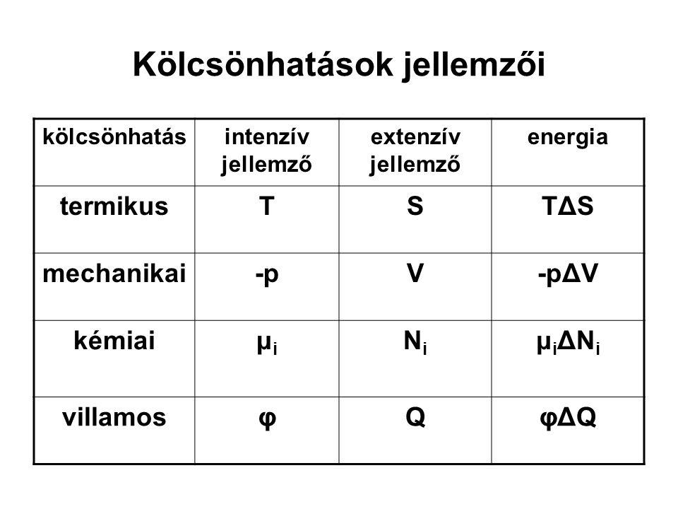 Kölcsönhatások jellemzői kölcsönhatásintenzív jellemző extenzív jellemző energia termikusTSTΔSTΔS mechanikai-pV-pΔV kémiaiμiμi NiNi μiΔNiμiΔNi villamo