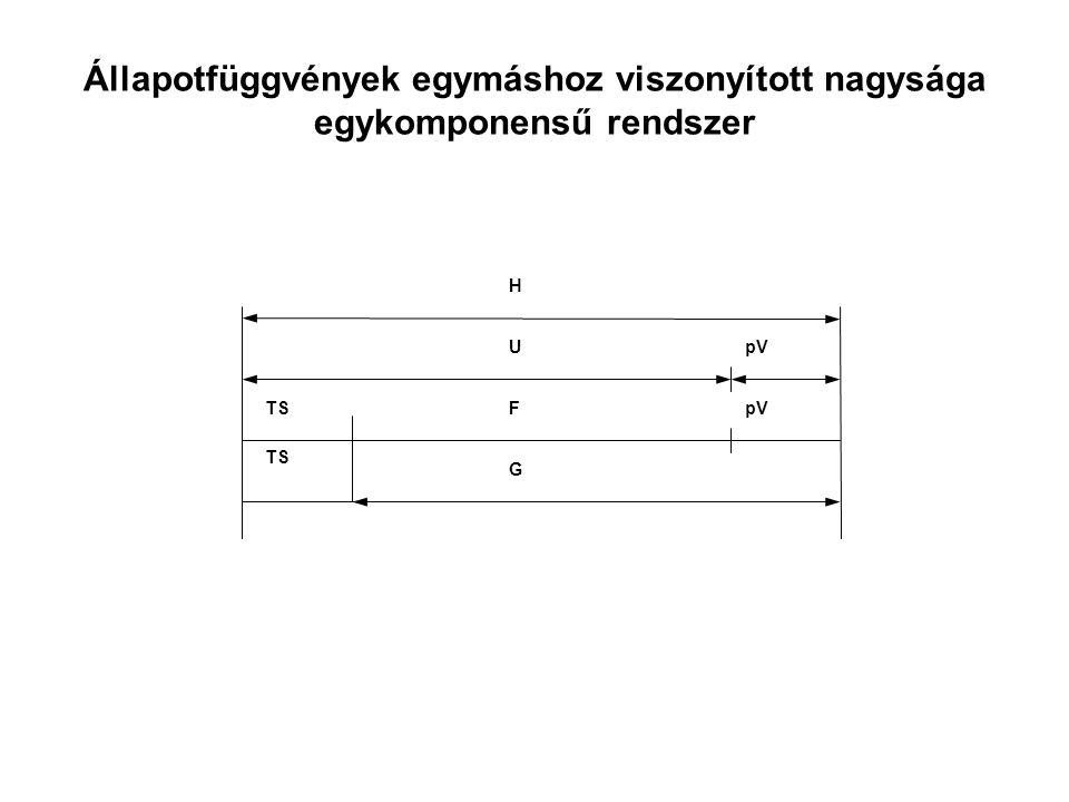 Állapotfüggvények egymáshoz viszonyított nagysága egykomponensű rendszer pV H U F G TS pV