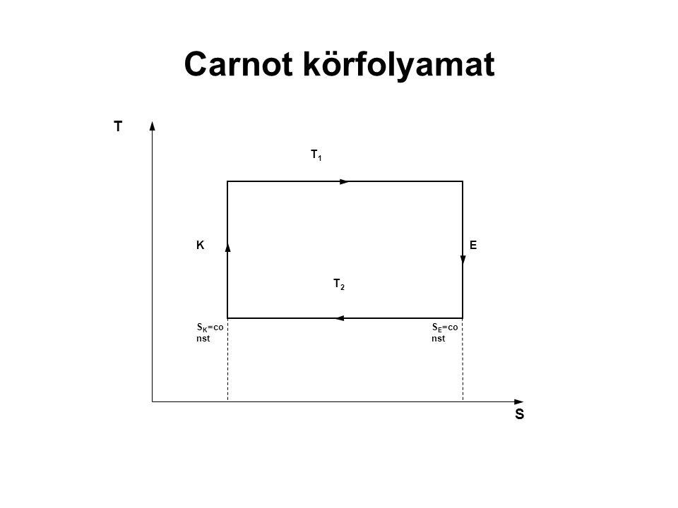 Carnot körfolyamat S E =co nst S K =co nst EK T1T1 T S T2T2