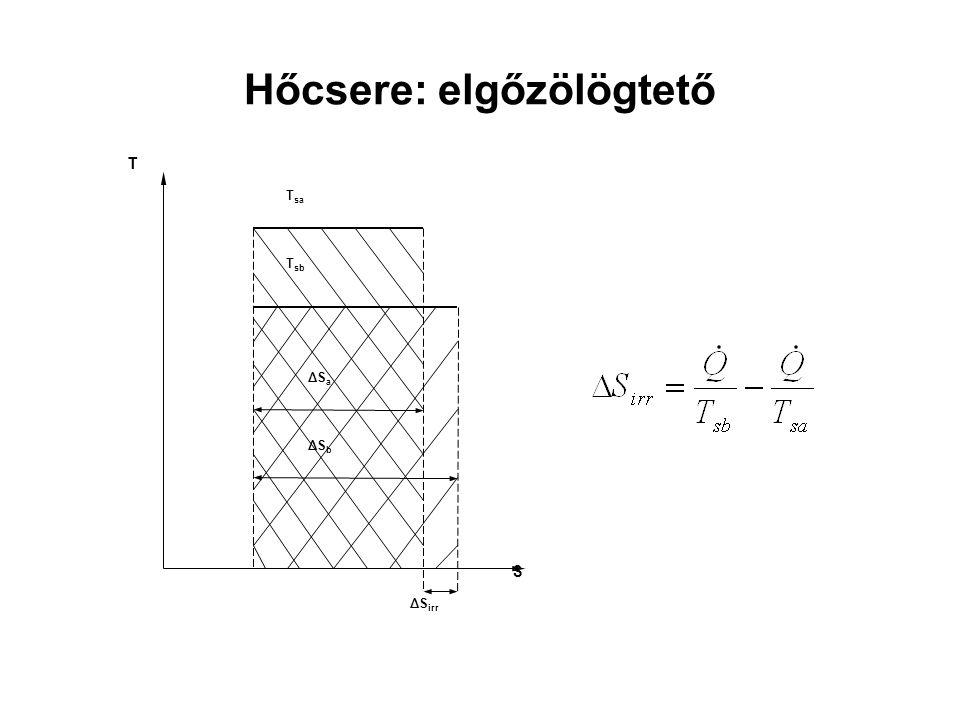 Hőcsere: elgőzölögtető T sb S T T sa ΔS a ΔS b ΔS irr