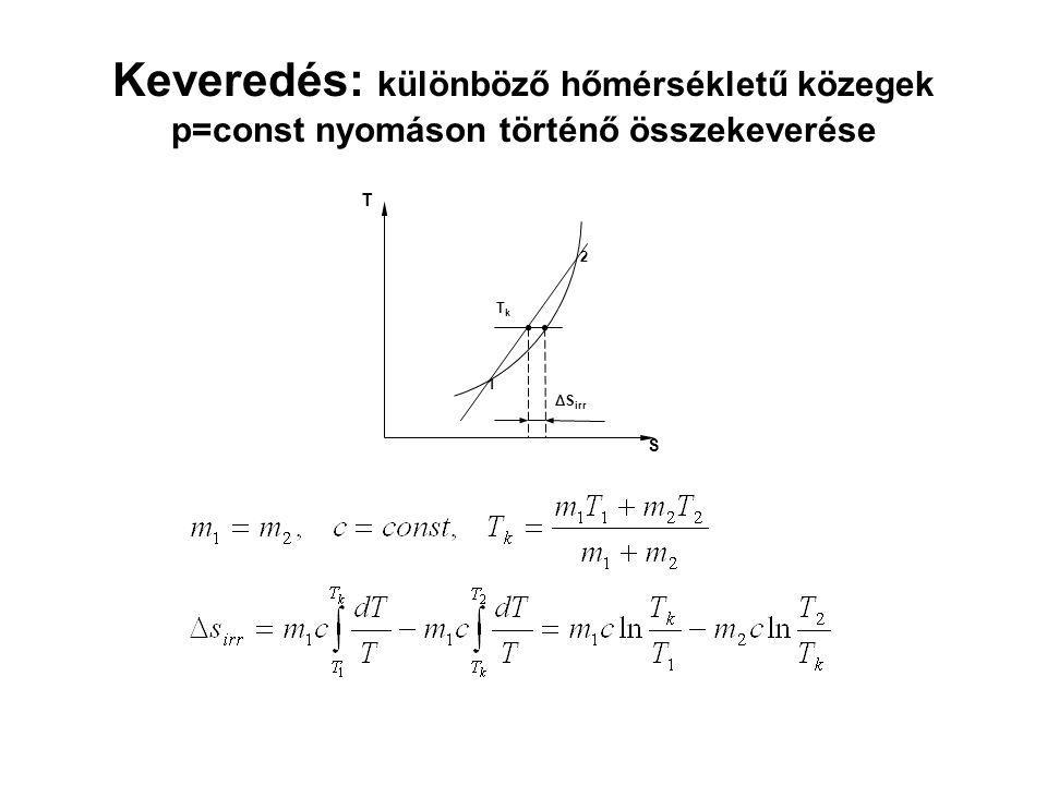 Keveredés: különböző hőmérsékletű közegek p=const nyomáson történő összekeverése ΔS irr T TkTk 1 2 S