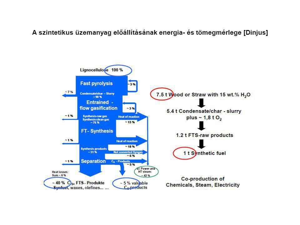 A szintetikus üzemanyag előállításának energia- és tömegmérlege [Dinjus]