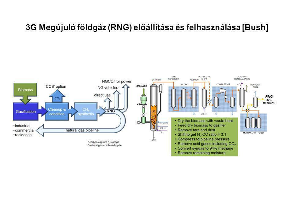 3G Megújuló földgáz (RNG) előállítása és felhasználása [Bush]