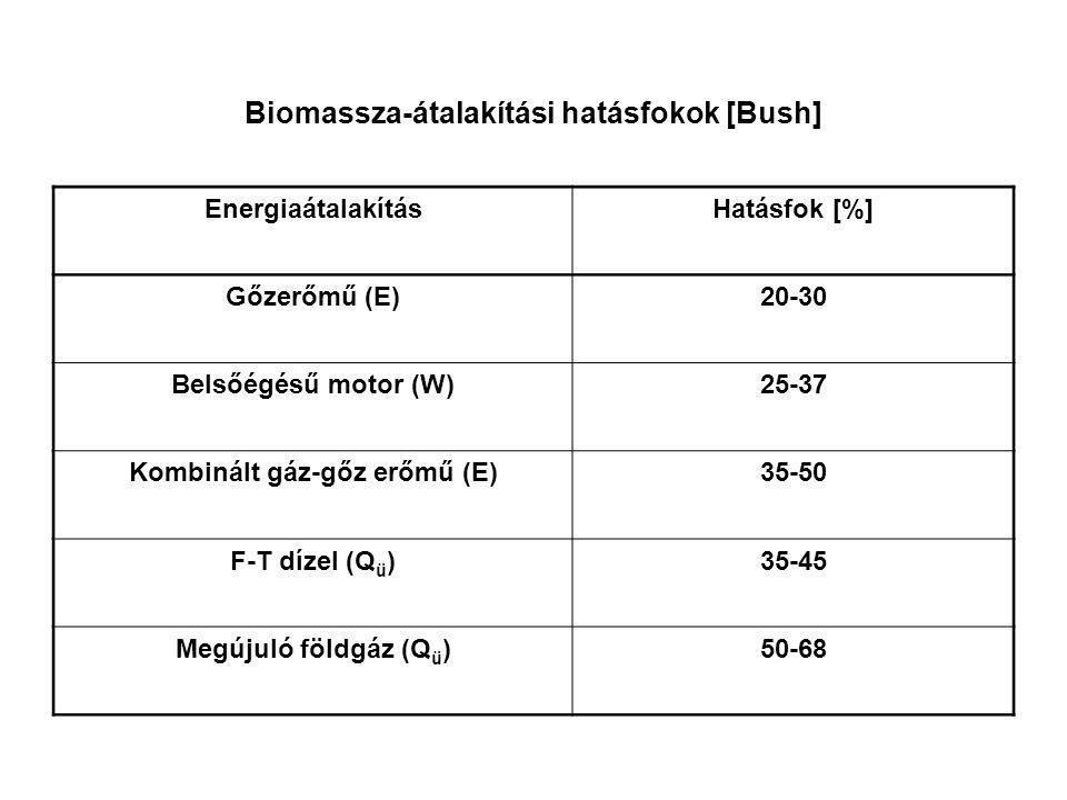 Biomassza-átalakítási hatásfokok [Bush] EnergiaátalakításHatásfok [%] Gőzerőmű (E)20-30 Belsőégésű motor (W)25-37 Kombinált gáz-gőz erőmű (E)35-50 F-T
