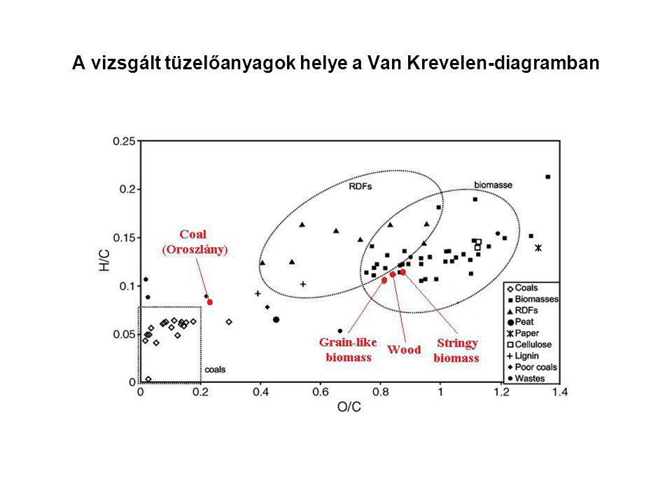 A vizsgált tüzelőanyagok helye a Van Krevelen-diagramban
