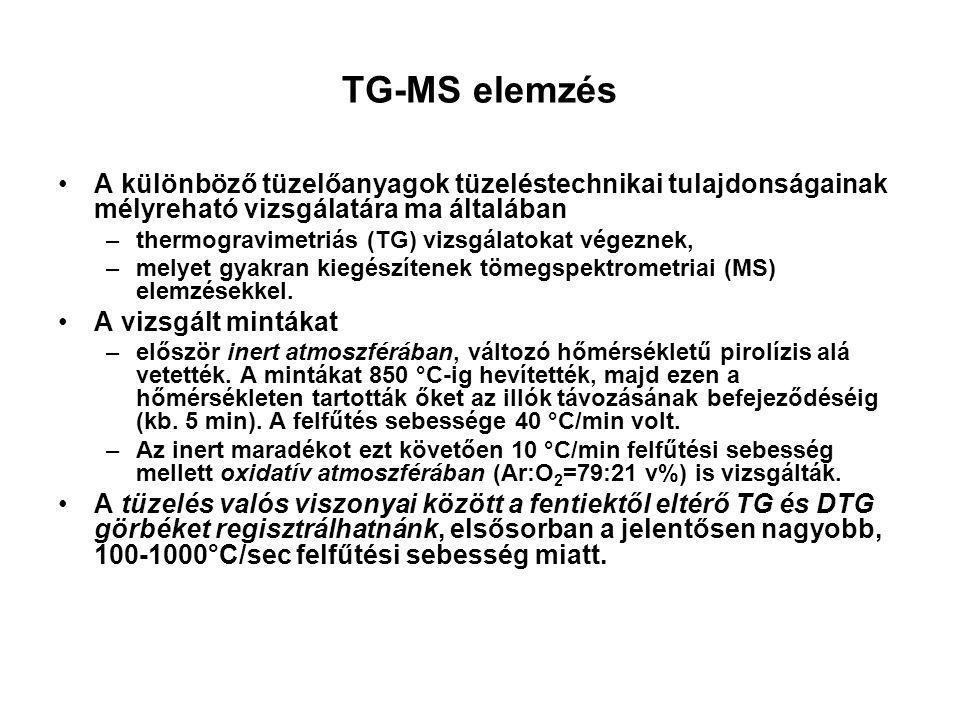 TG-MS elemzés A különböző tüzelőanyagok tüzeléstechnikai tulajdonságainak mélyreható vizsgálatára ma általában –thermogravimetriás (TG) vizsgálatokat