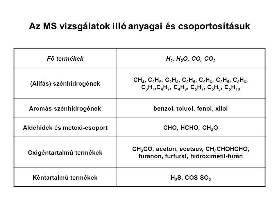 Az MS vizsgálatok illó anyagai és csoportosításuk Fő termékekH 2, H 2 O, CO, CO 2 (Alifás) szénhidrogének CH 4, C 2 H 2, C 2 H 3, C 2 H 5, C 2 H 6, C
