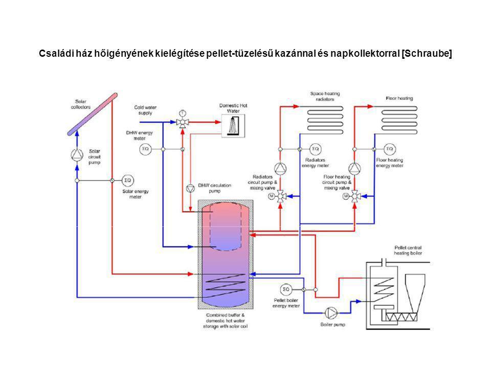 Családi ház hőigényének kielégítése pellet-tüzelésű kazánnal és napkollektorral [Schraube]